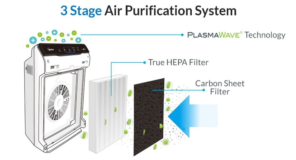 Winix 5300-2 Air Purifier has 3 stages of air purification