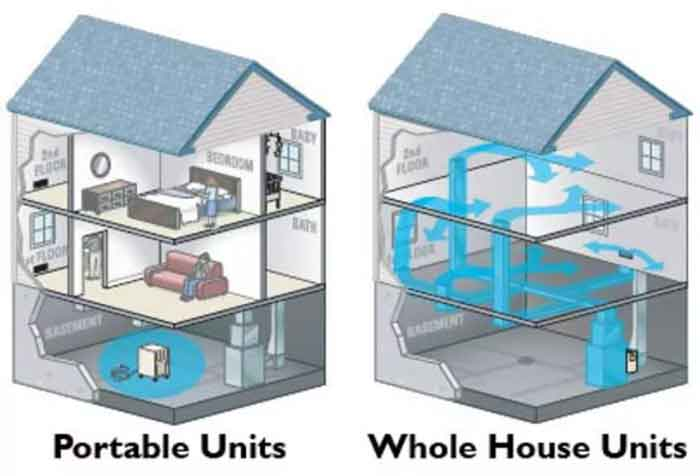 Types of Whole-house Humidifiers